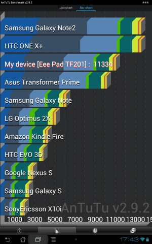 Benchmark Asus Transformer Prime (TF 201) mit Jelly Bean